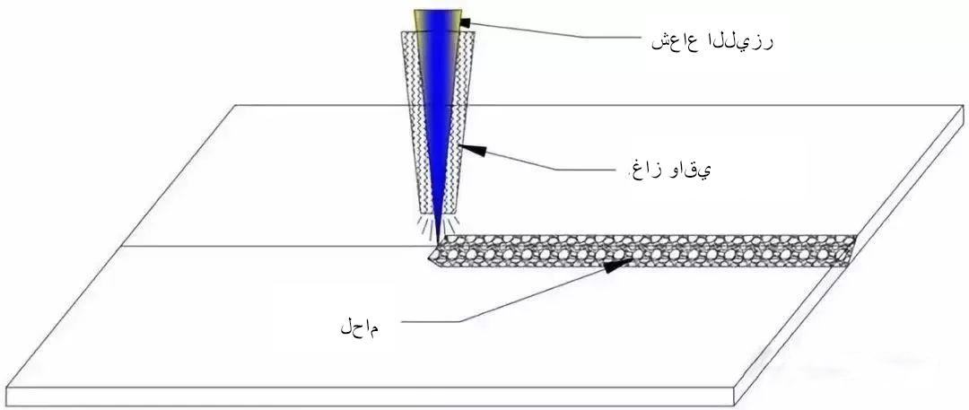 02同轴保护气体(阿).jpg