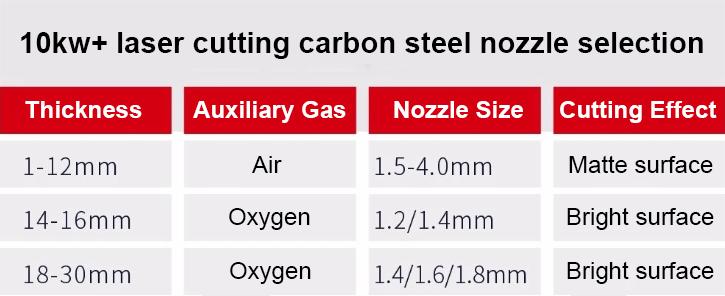 كيف تقطع آلة القطع بالليزر عالية الطاقة 12kw الفولاذ الكربوني اللامع؟(图3)